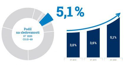 Atmedia poprvé překonala 5% hranici podílu nasledovanosti