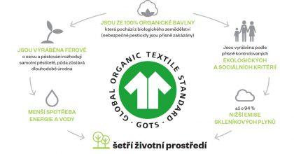 Textil jako nositel brandu. Prestiž zvyšuje kvalita iekologická produkce